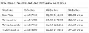 2017 Capital Gains Tax Income Thresholds