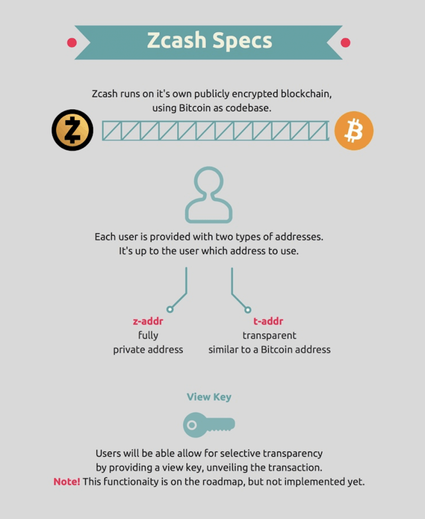Flowchart of Zcash transaction