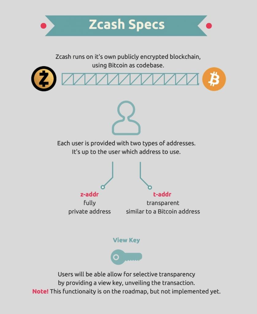 Flowchart of Zcash transaction
