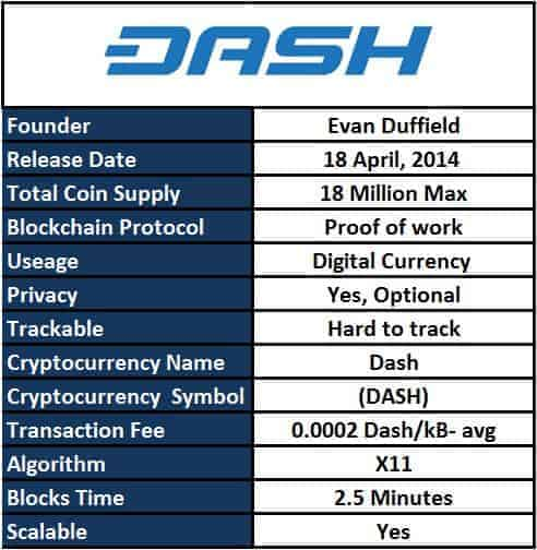 Image result for dash cryptocurrency