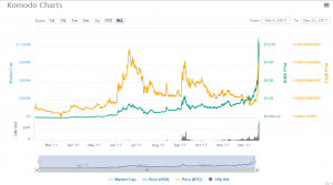 Image result for komodo cryptocurrency