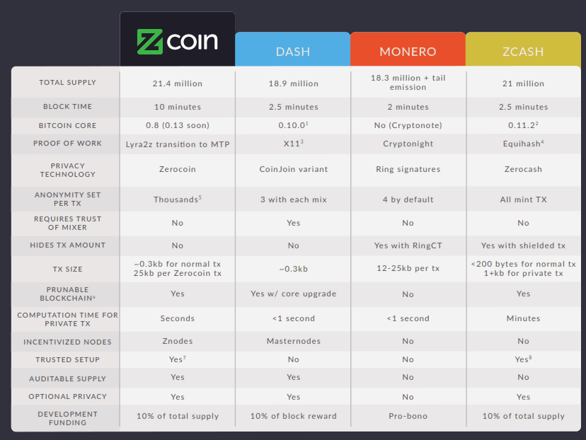 Image result for Zcoin