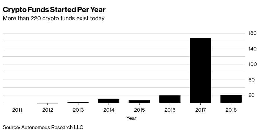 Crypto Funds Started Per Year (2011-2018)