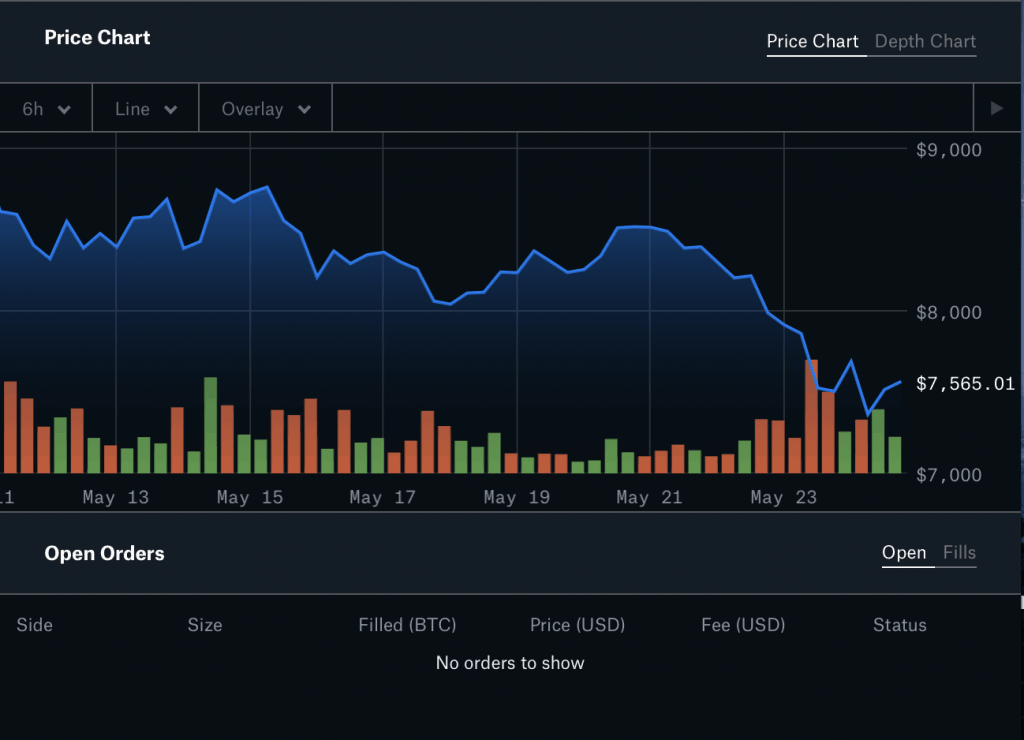 bitcoin price chart from coinbase pro trading interface