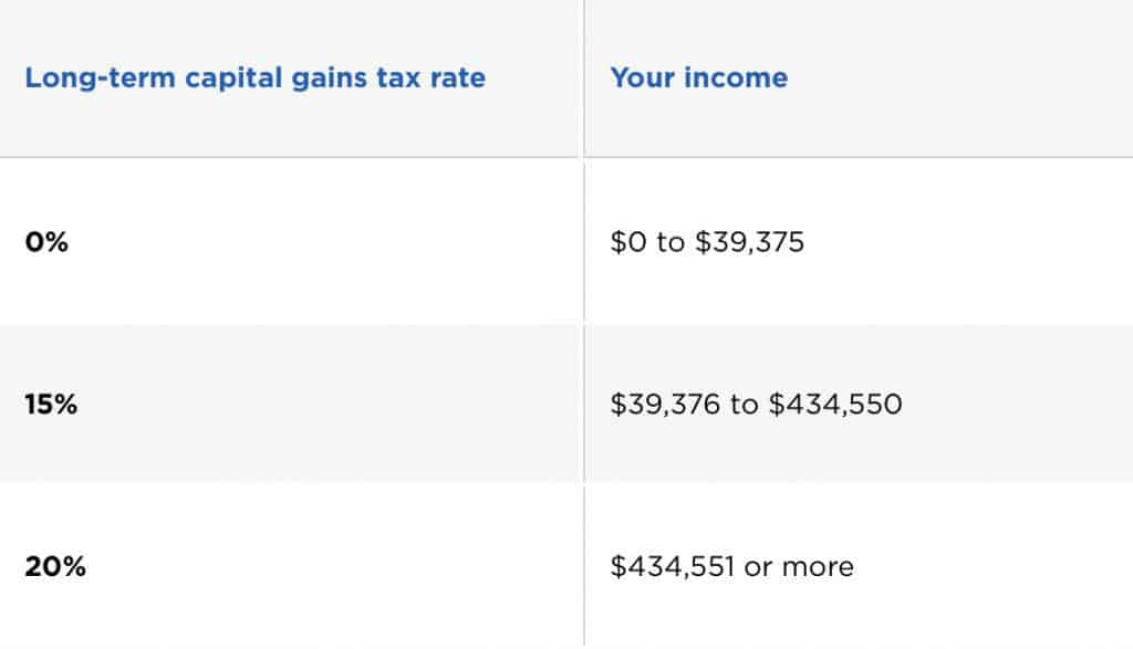 2019 Single Filers Long term capital gains tax brackets and rates